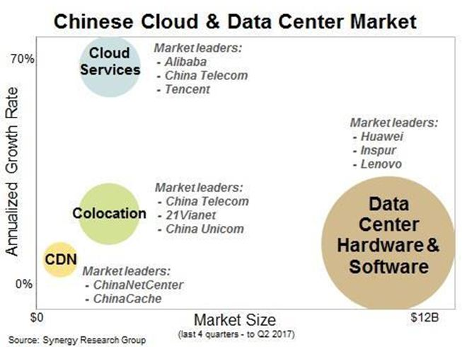 Chinese Data Group, Data Center and Cloud Market